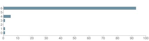 Chart?cht=bhs&chs=500x140&chbh=10&chco=6f92a3&chxt=x,y&chd=t:93,0,5,1,0,1,1&chm=t+93%,333333,0,0,10 t+0%,333333,0,1,10 t+5%,333333,0,2,10 t+1%,333333,0,3,10 t+0%,333333,0,4,10 t+1%,333333,0,5,10 t+1%,333333,0,6,10&chxl=1: other indian hawaiian asian hispanic black white